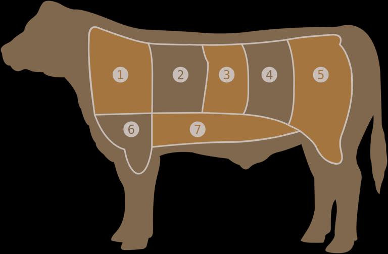 Operações de abate de gado pelos supermercados
